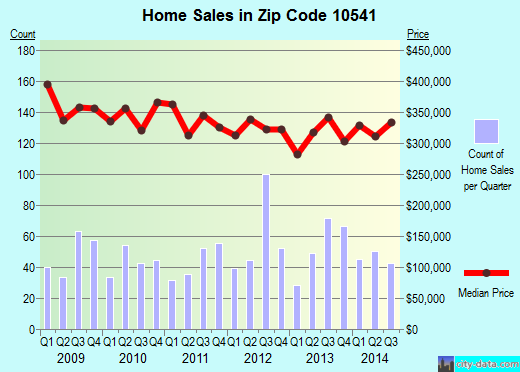 Zip code 10541 (Mahopac, New York) real estate house value trends