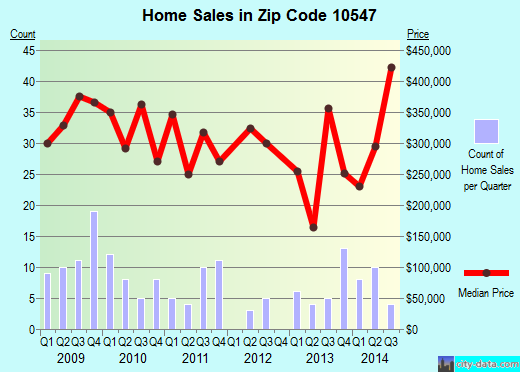 Zip code 10547 (Lake Mohegan, New York) real estate house value trends