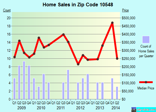 Zip code 10548 (Montrose, New York) real estate house value trends