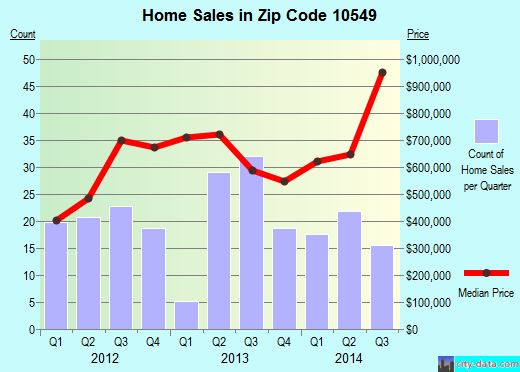 Zip code 10549 (Mount Kisco, New York) real estate house value trends