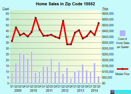 Zip code 10552 (Mount Vernon, New York) real estate house value trends