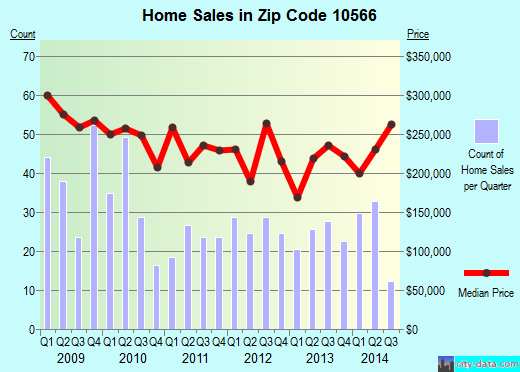 Zip code 10566 (Peekskill, New York) real estate house value trends