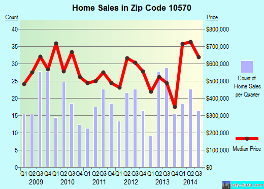 Zip code 10570 (Pleasantville, New York) real estate house value trends