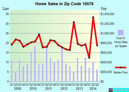 Zip code 10576 (Scotts Corners, New York) real estate house value trends