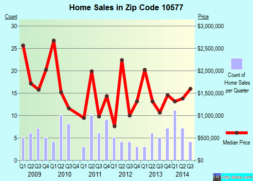 Zip code 10577 (Harrison, New York) real estate house value trends