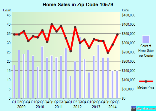 Zip code 10579 (, New York) real estate house value trends