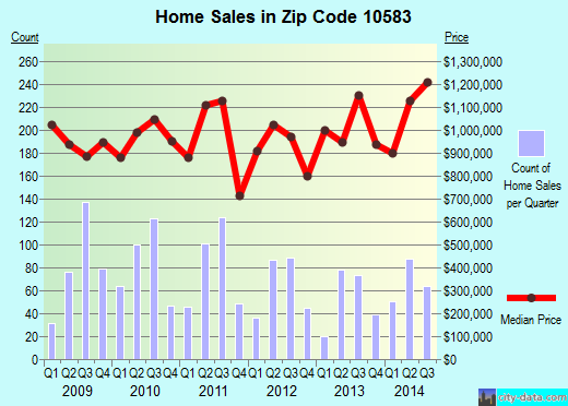 Zip code 10583 (Scarsdale, New York) real estate house value trends