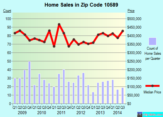 Zip code 10589 (Heritage Hills, New York) real estate house value trends