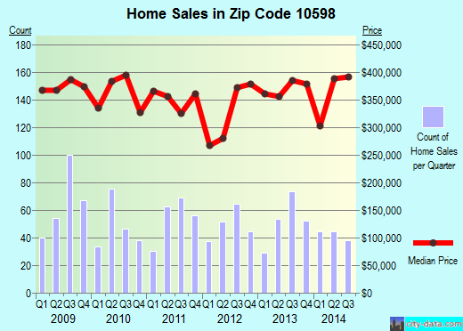Zip code 10598 (Jefferson Valley-Yorktown, New York) real estate house value trends