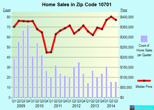 Zip code 10701 (Yonkers, New York) real estate house value trends