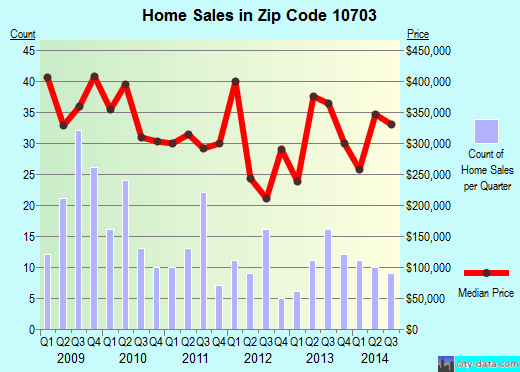 Zip code 10703 (Yonkers, New York) real estate house value trends