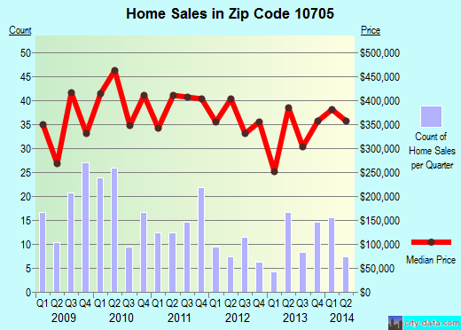 Zip code 10705 (Yonkers, New York) real estate house value trends