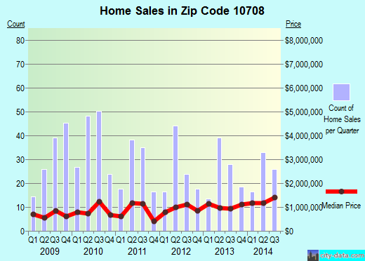 Zip code 10708 (Yonkers, New York) real estate house value trends