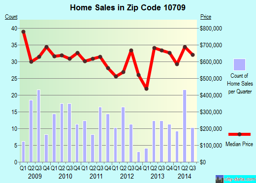 Zip code 10709 (Eastchester, New York) real estate house value trends