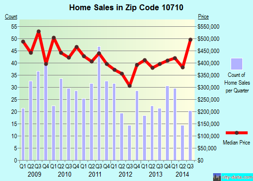 Zip code 10710 (Yonkers, New York) real estate house value trends