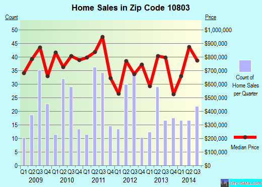 Zip code 10803 (PELHAM, New York) real estate house value trends