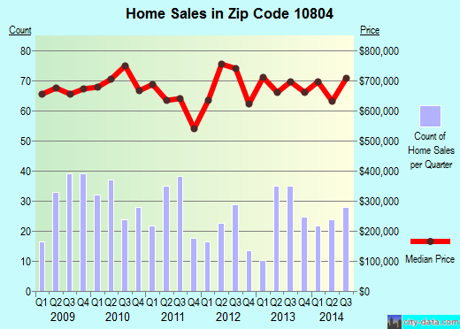 Zip code 10804 (New Rochelle, New York) real estate house value trends