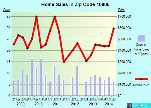 Zip code 10805 (New Rochelle, New York) real estate house value trends