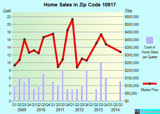 Zip code 10917 (, New York) real estate house value trends