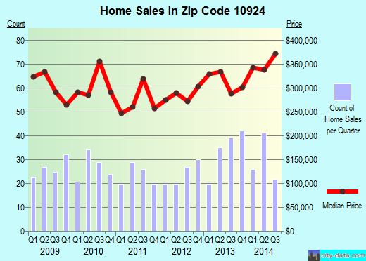 Zip code 10924 (Goshen, New York) real estate house value trends