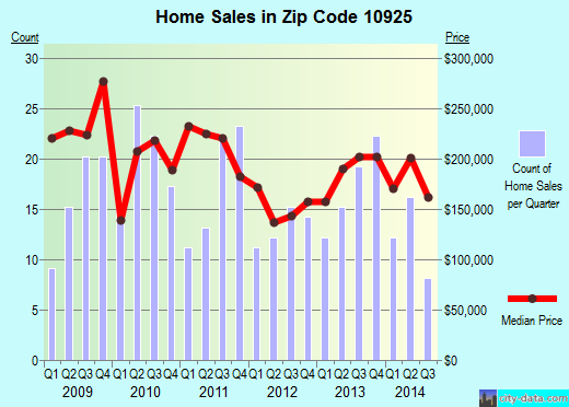 Zip code 10925 (Greenwood Lake, New York) real estate house value trends