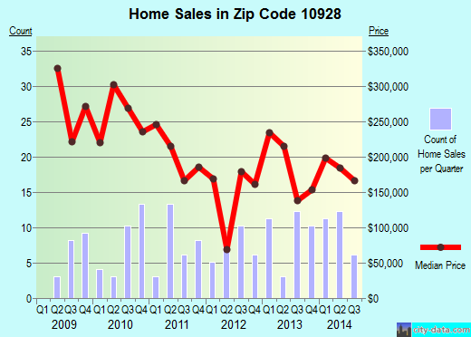 Zip code 10928 (West Point, New York) real estate house value trends