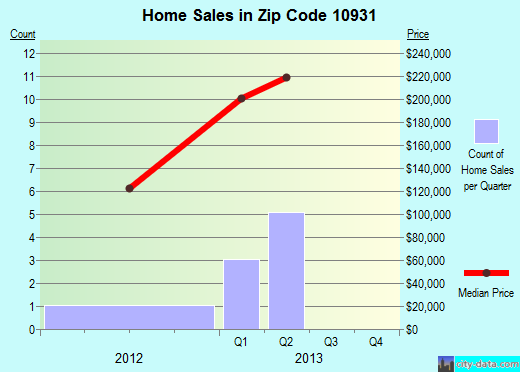 Zip code 10931 (Hillburn, New York) real estate house value trends