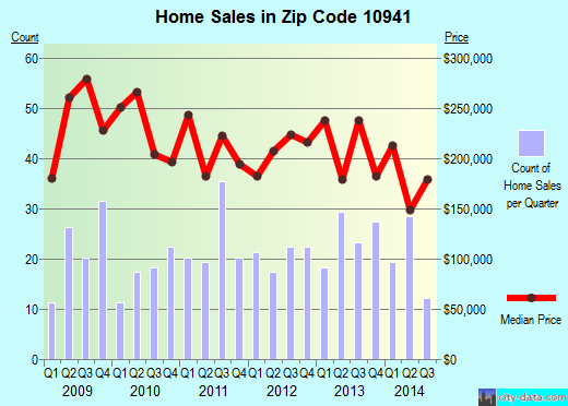 Zip code 10941 (Scotchtown, New York) real estate house value trends