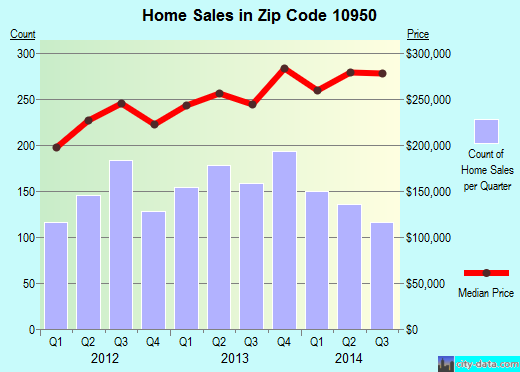 Zip code 10950 (Monroe, New York) real estate house value trends