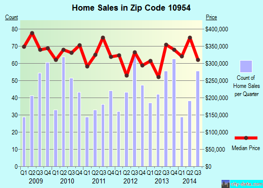 Zip code 10954 (Nanuet, New York) real estate house value trends