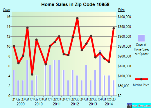 Zip code 10958 (, New York) real estate house value trends