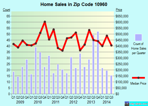 Zip code 10960 (Upper Nyack, New York) real estate house value trends