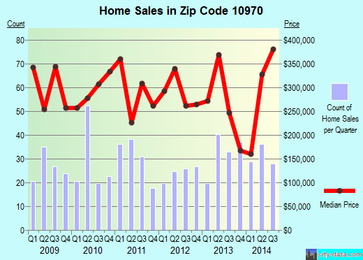 Zip code 10970 (Pomona, New York) real estate house value trends