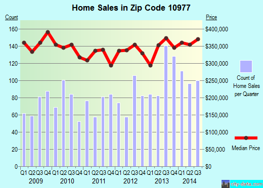 Zip code 10977 (Chestnut Ridge, New York) real estate house value trends