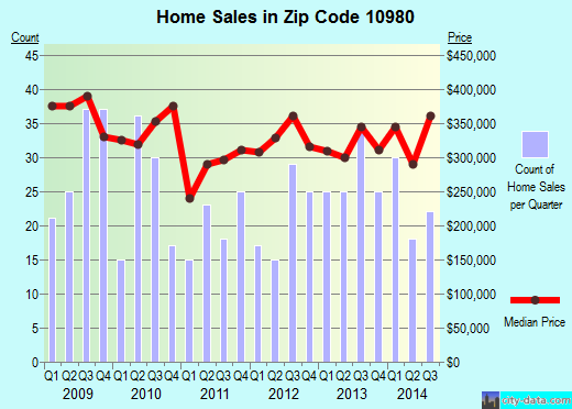 Zip code 10980 (Stony Point, New York) real estate house value trends