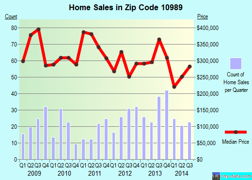 Zip code 10989 (Valley Cottage, New York) real estate house value trends