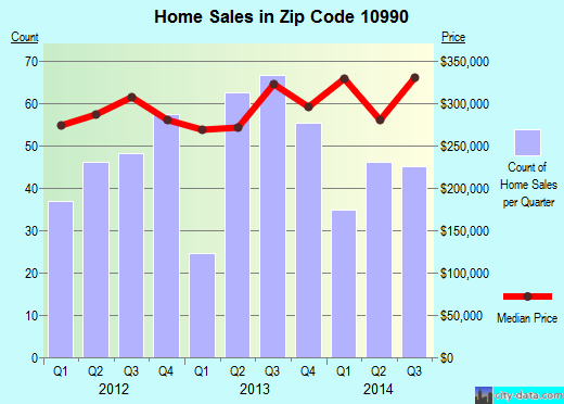 Zip code 10990 (Warwick, New York) real estate house value trends