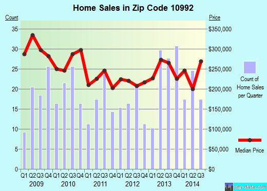 Zip code 10992 (Washingtonville, New York) real estate house value trends