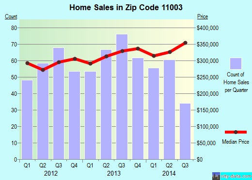 Zip code 11003 (Elmont, New York) real estate house value trends