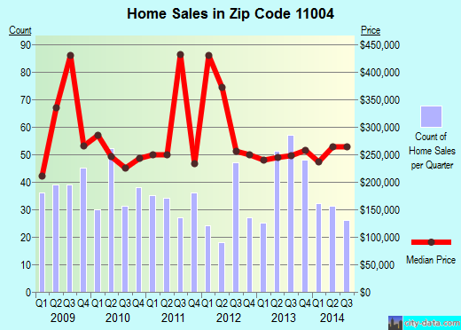 Zip code 11004 (New York, New York) real estate house value trends