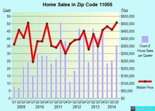 Zip code 11005 (New York, New York) real estate house value trends