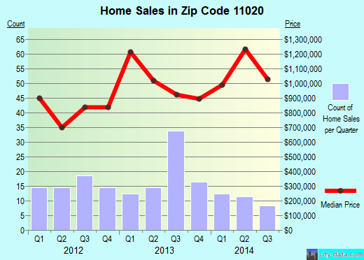 Zip code 11020 (Lake Success, New York) real estate house value trends