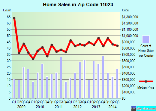 Zip code 11023 (Great Neck, New York) real estate house value trends