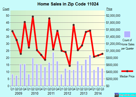 Zip code 11024 (Kings Point, New York) real estate house value trends
