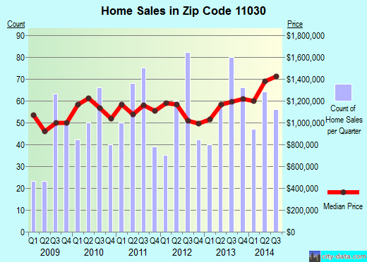 Zip code 11030 (Manhasset, New York) real estate house value trends