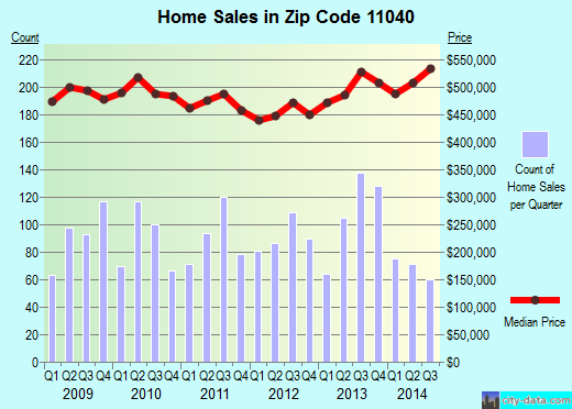 Zip code 11040 (North New Hyde Park, New York) real estate house value trends