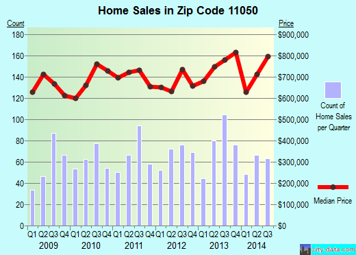 Zip code 11050 (Sands Point, New York) real estate house value trends