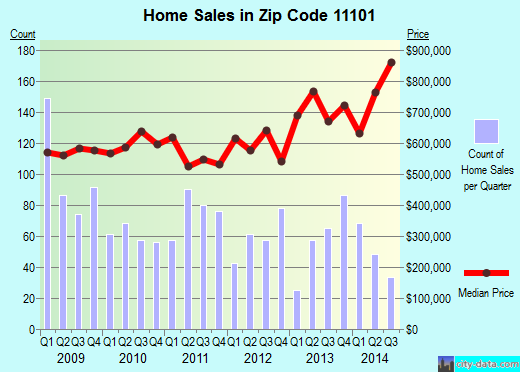 Zip code 11101 (Queens, NY) real estate house value trends