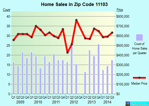 Zip code 11103 (New York, New York) real estate house value trends