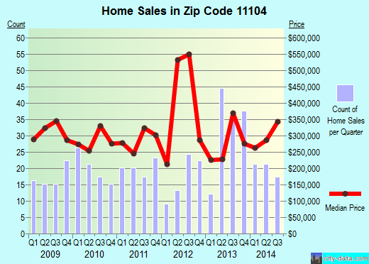 Zip code 11104 (New York, New York) real estate house value trends